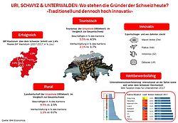 Wo stehen die Gründer der Schweiz heute?
