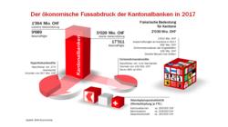 Der ökonomische Fussabdruck der Kantonalbanken